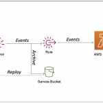 Building you're first AWS Lambda with Amazon EventBridge.